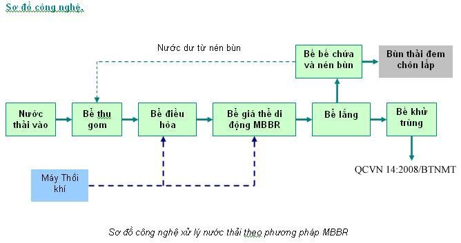 mbbr1